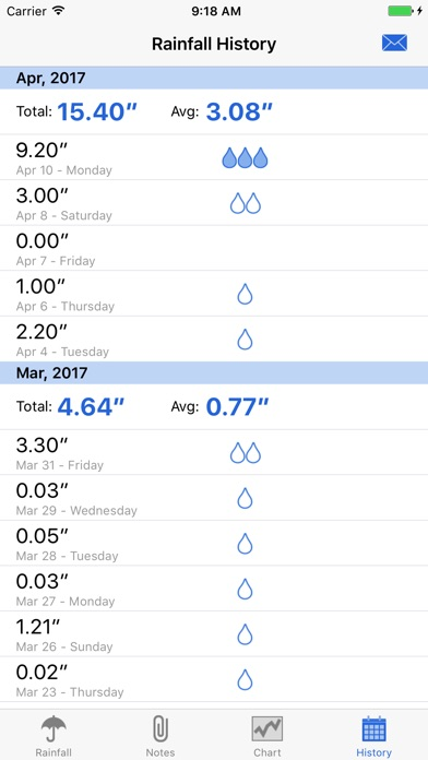 Screenshot for RainTracker - Daily Weather Gauge in Hong Kong App Store