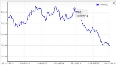 USD Dollar PHP Philippine Peso Converter屏幕截圖3