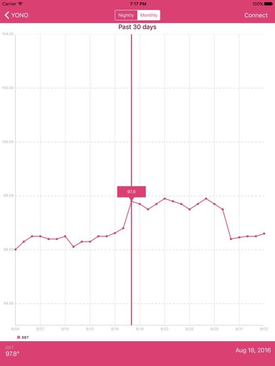 YONO Period, Fertility, and Ovulation Monitor HD screenshot-4