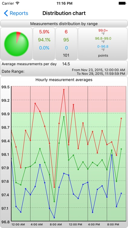 BTMon Pro - Body Temperature Monitor screenshot-2