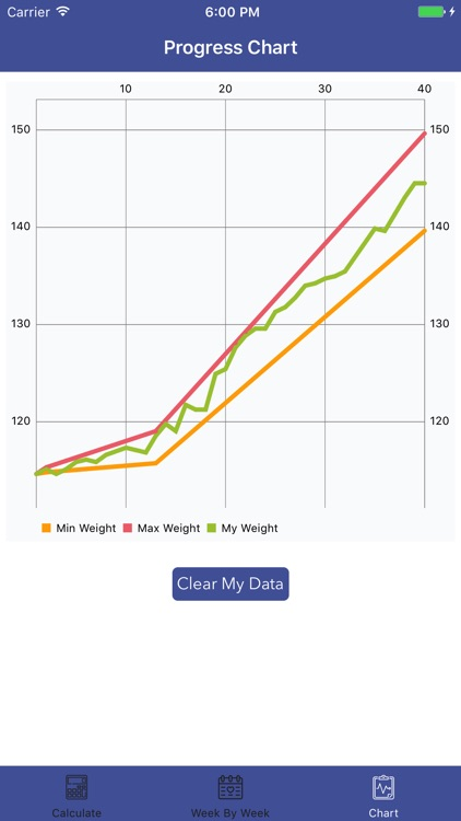 Ideal Pregnancy Weight - Calculator & Tracker