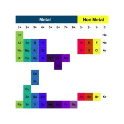 Rota Periodic Table