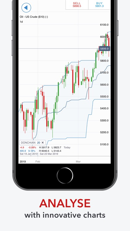 IG: Spread Bets & CFD Trading