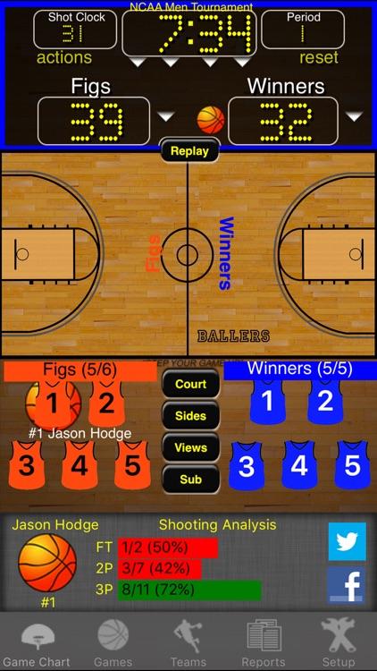 Ballers Basketball Stats