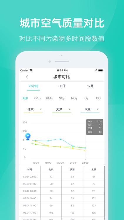 空气质量发布 - 权威环境数据发布 screenshot-3