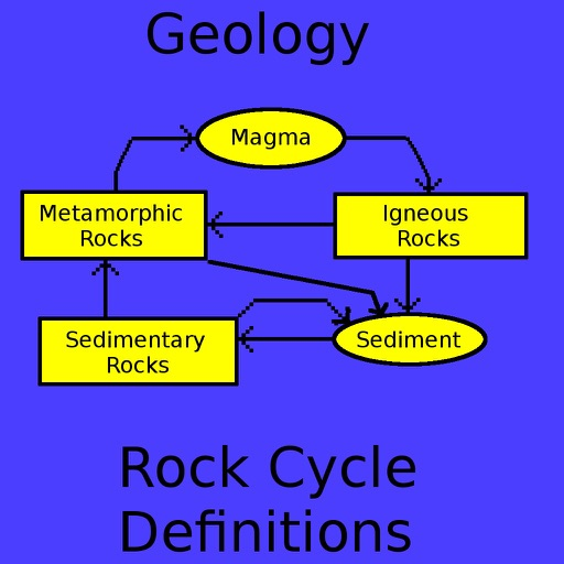 Geology Rock Cycle Definitions