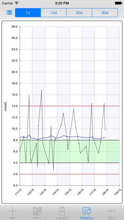 DiabetesPal screenshot-3