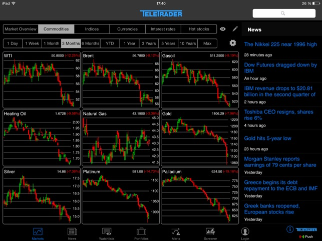 StockMarkets for iPad on the App Store