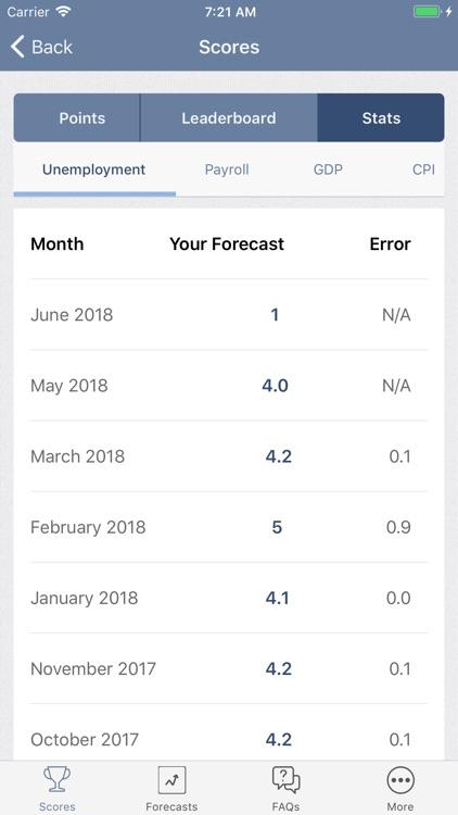 FREDcast Forecasting Game
