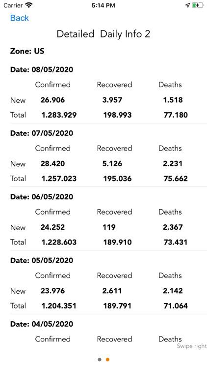 Coronavirus COVID Tracker screenshot-5