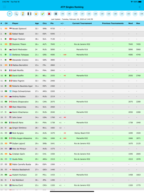 Live Tennis Rankings screenshot