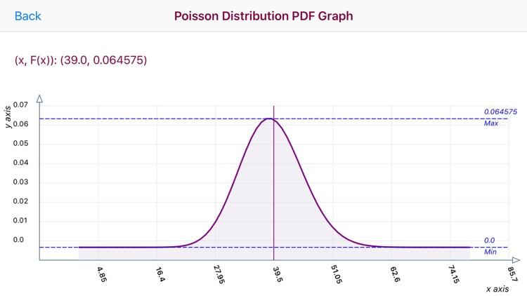 Poisson Distribution Calc