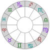 Astrological Charts