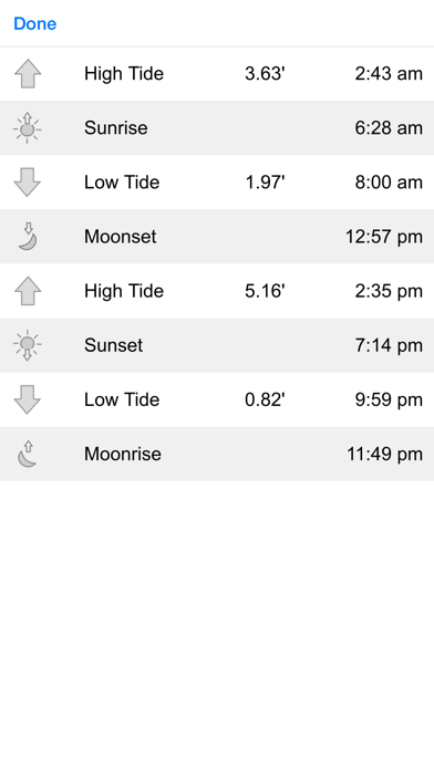 Tide Graph review screenshots