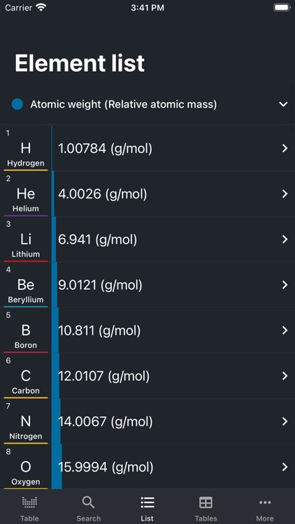 Periodic Table 2021(Chemistry) screenshot-4