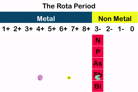 A New Periodic Table for Chemistry The Rota Period - náhled