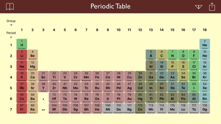 Periodic Table .