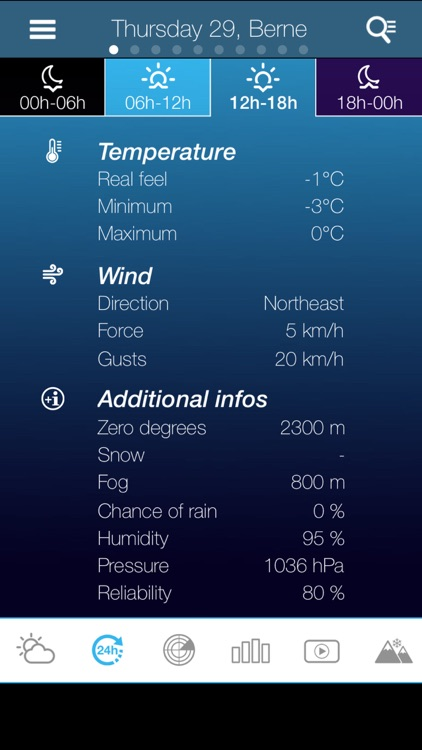 Weather for Netherlands Pro