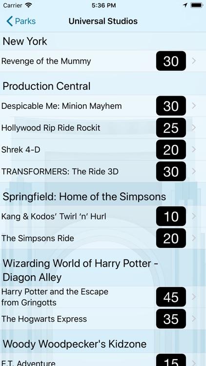 Wait Times: Universal Orlando