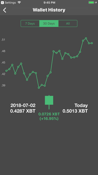 Melona - Trade Bitcoin Futures App Data & Review - Finance