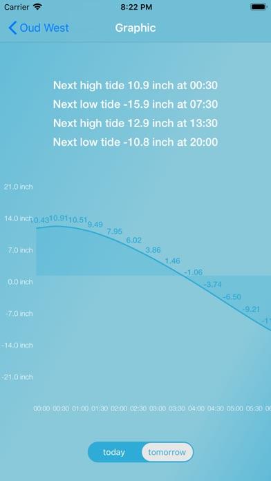 Tides for Fishermen screenshot 4