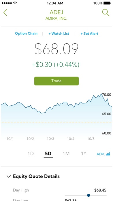 Fidelity Investments review screenshots