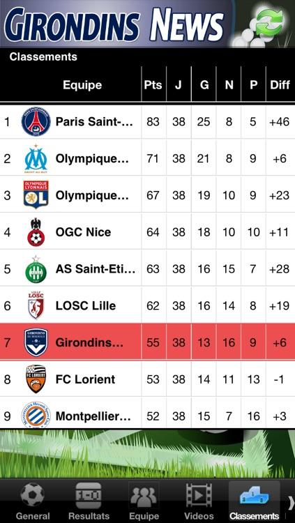 Girondins News screenshot-3