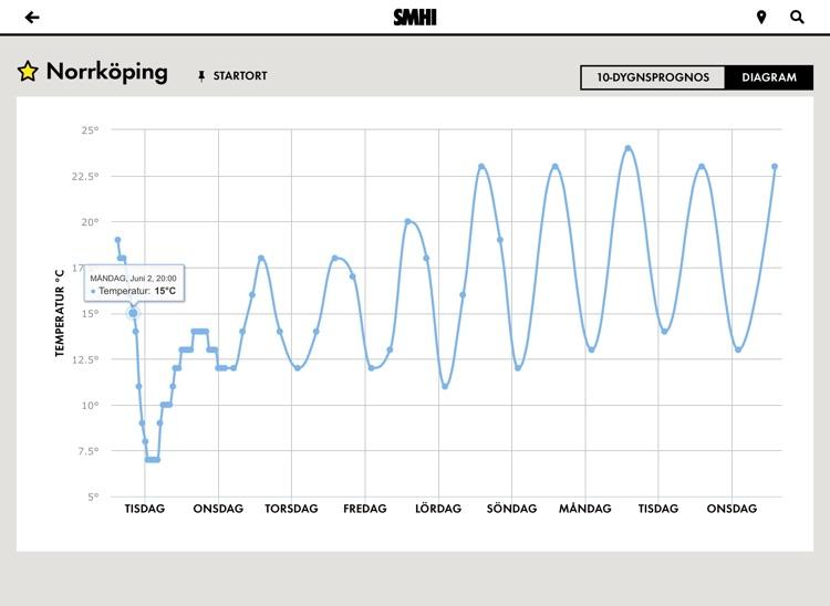 SMHI Väder för iPad screenshot-4