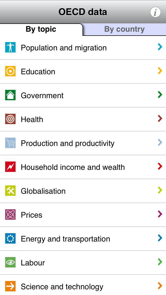 OECD data screenshot one