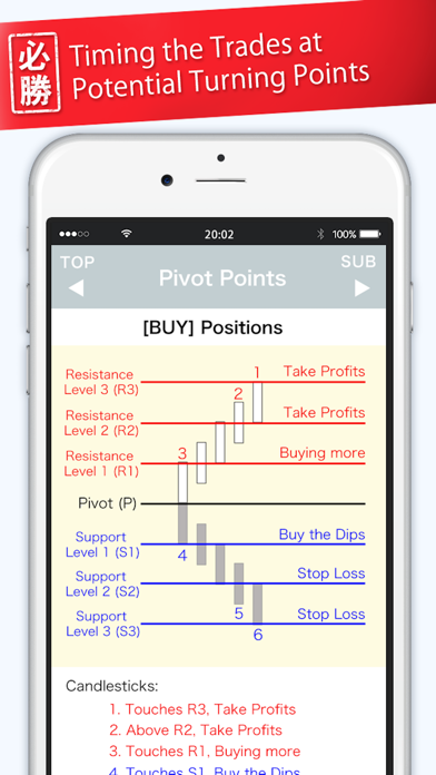 Screenshot for FX Hissho Charts in Egypt App Store