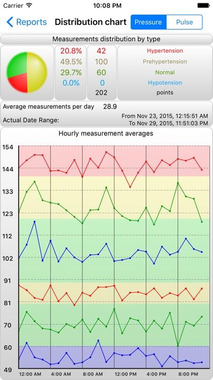 BPMon – Pressure Monitor