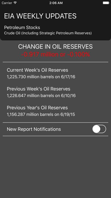 点击获取EIA Oil Reporter