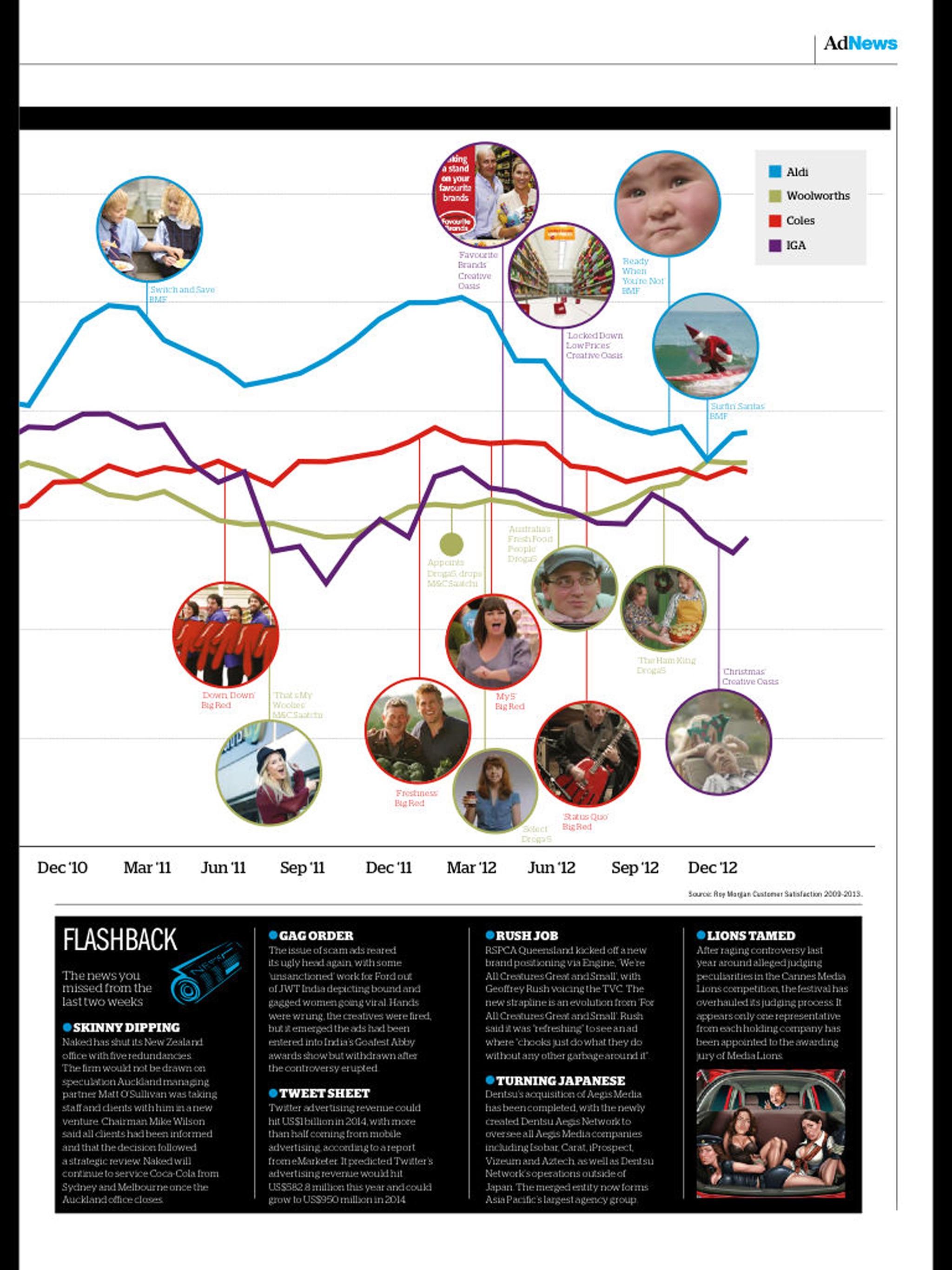 "Ad News Magazine ""March"" hack"