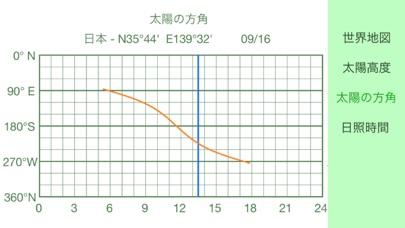 日陰  -  太陽の動きを計算 screenshot1