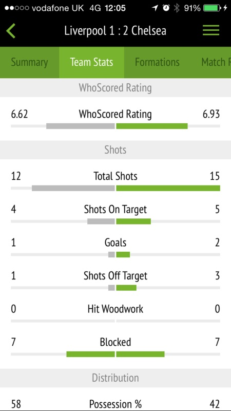 WhoScored Football App - Online Game Hack and Cheat | Gehack com