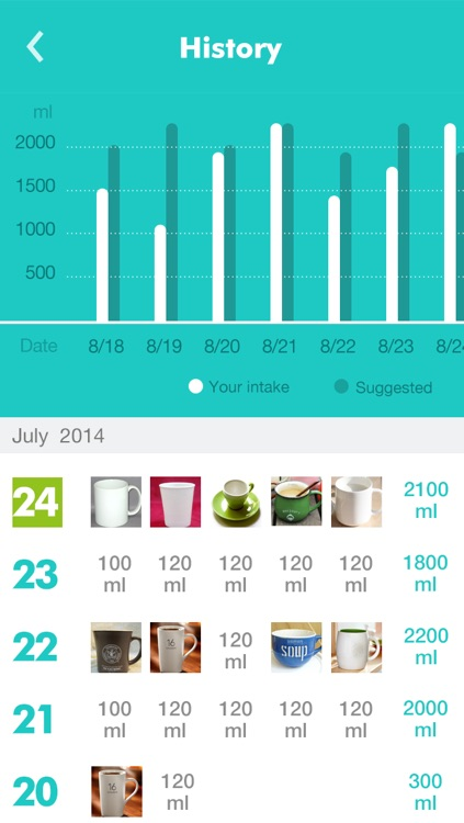 Water Log - Daily Reminder & Health Tracker to stay Hydrated screenshot-3