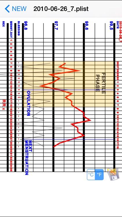 Basal Body Temperature Calculator