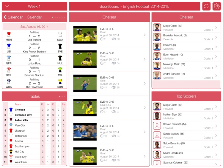 TOP Scorers - English Football 2014-2015