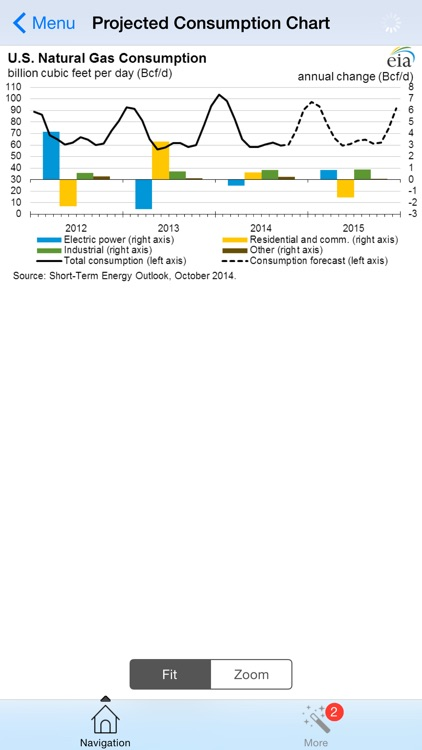 Oil and Gas Short-Term Energy Forecast screenshot-3