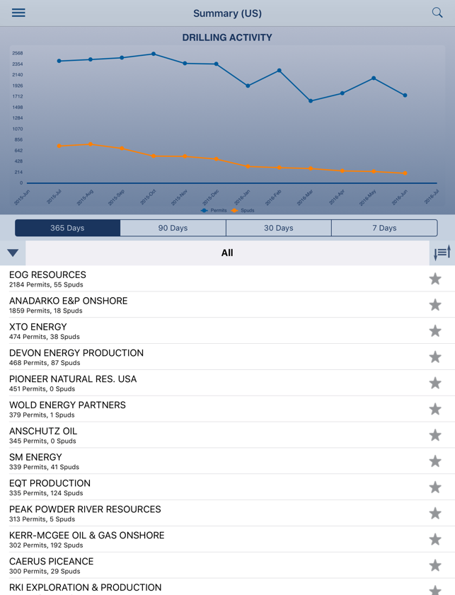 Whelby - Oil and Gas Drilling Activity Dashboard on the App Store