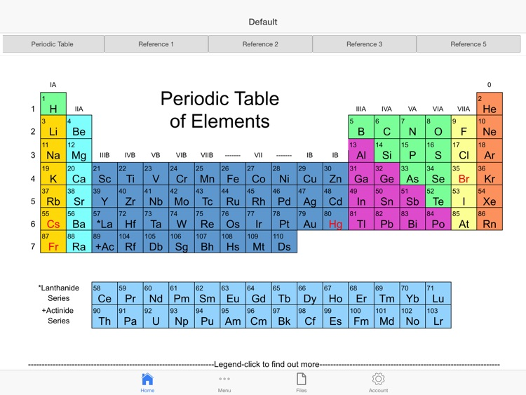 Chemist Periodic Table