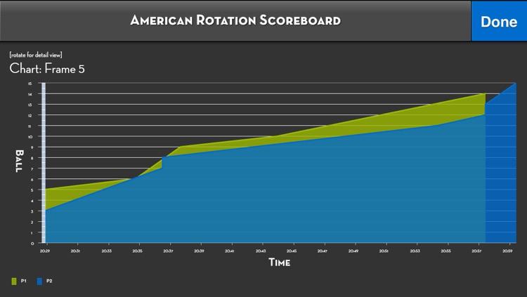 American Rotation Scoreboard screenshot-4