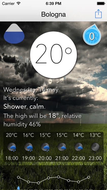 UniWeather forecast and marine, weather and air quality