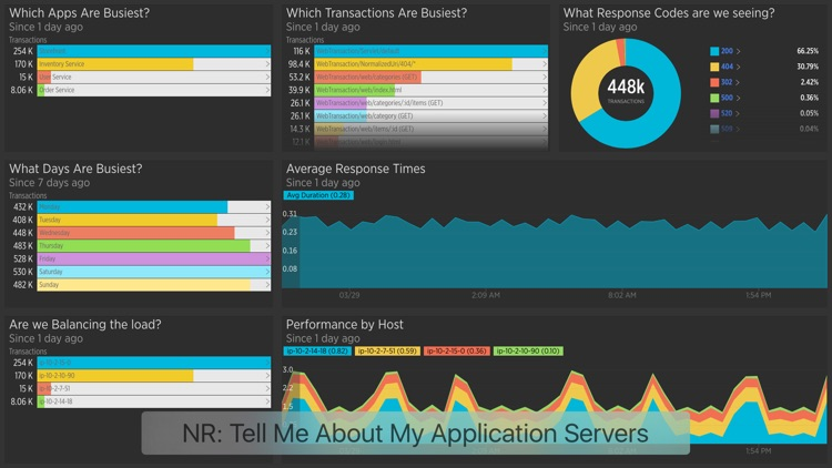 New Relic Insights for TV