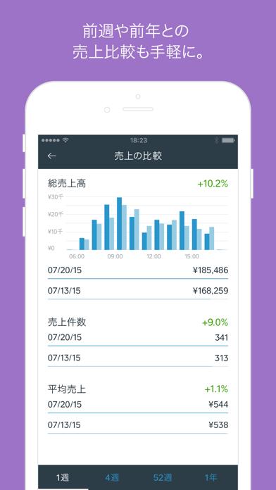 Squareデータアプリ - リアルタイムな売上解析アプリ。 ScreenShot1