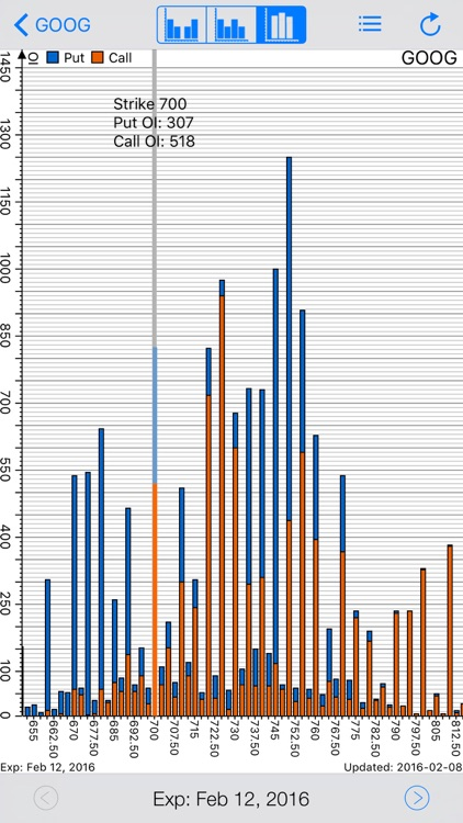iOptionOI: Pro Stock Options Open Interest Tracking and Chart with Live Option Chain