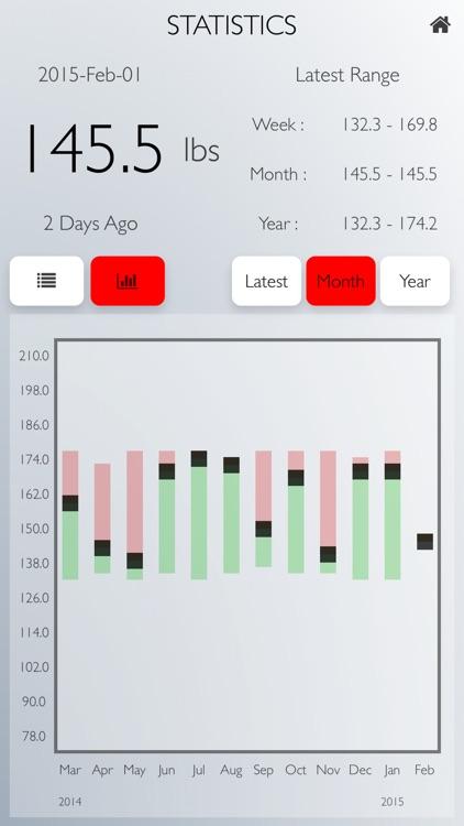 Weigh Yourself: A Daily Weight Tracker screenshot-3