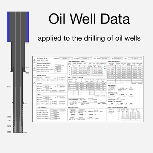 Oil Well Data