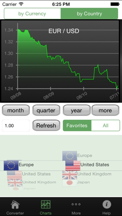 Currency Converter#