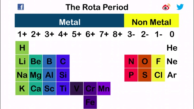 Rota periodic table on the app store iphone ipad apple watch urtaz Images